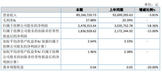 壮元海2019年净利247.84万下滑18.36% 销售费用增加