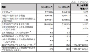 郑州银行2020年第一季度盈利10.95亿同比增长4.57% 不良贷款率下降