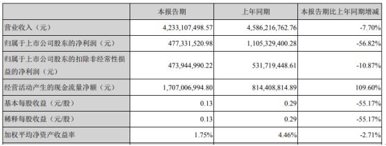 江苏国信2020年第一季度净利4.77亿下滑56.82% 销售费用增长