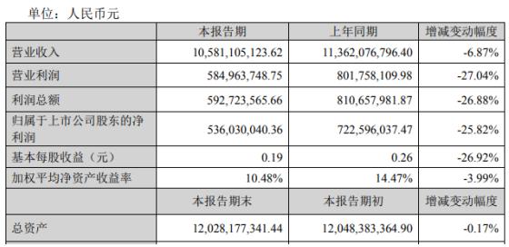 万向钱潮2019年盈利5.36亿元下滑25.82% 车产销下降