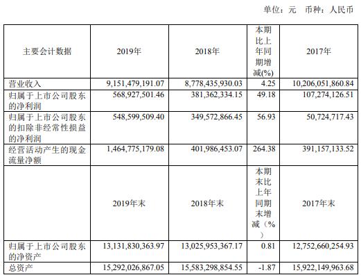 金钼股份2019年净利5.69亿增长49.18% 市场占有率稳步提升
