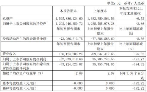 中视传媒2020年第一季度亏损3283.96万 上年同期盈利3578.57万