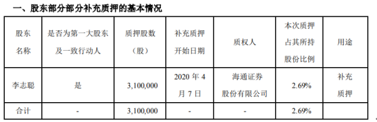 华源控股股东李志聪质押310万股 用于补充质押