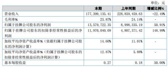 华天成2019年净利1357.97万元增长50.91% 煤改电方面的业务下降