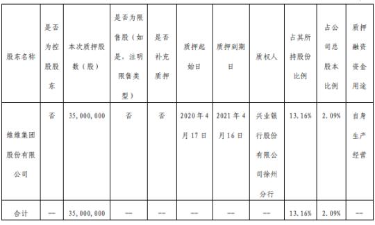 维维股份股东维维集团质押3500万股 用于自身生产经营