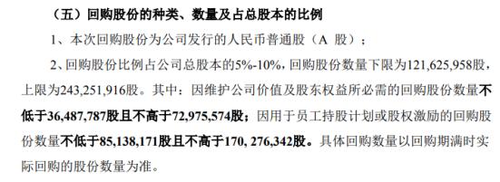 顺发恒业将花不超9.8亿元回购公司股份 用于股权激励