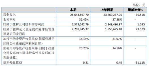 羽实箫恩2019年净利237.36万增长1.03% 应收账款增加