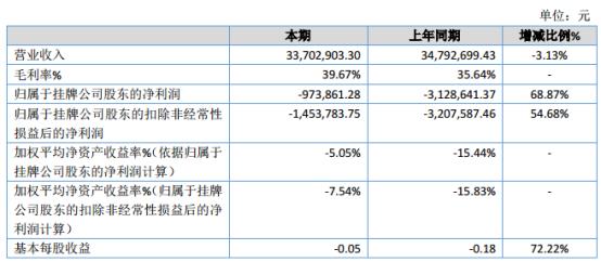 盈亿股份2019年亏损97.39万元 较上年同期亏损减少