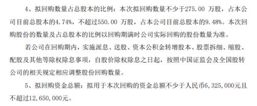 达美程将花不超1265万元回购公司股份 用于股权激励