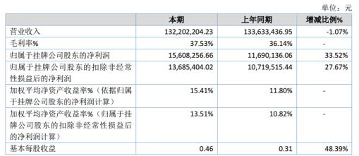 博迅医疗2019年净利1560.83万增长33.52% 毛利率较上期有所提升