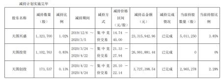 中广天择3股东合计减持260万股 减持套现5403.52万