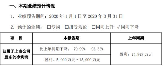 比亚迪2020年第一季度预计净利5000万元–1.5亿元 同比下降79.99%-93.33%