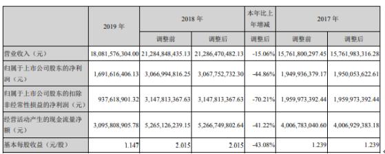 鲁西化工2019年净利16.92亿下滑44.86% 产品销售价格下降幅度较大