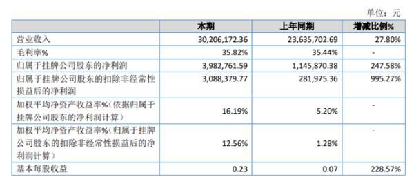 申高制药2019年净利398.28万较上年同期增长247.58% 销售量增加
