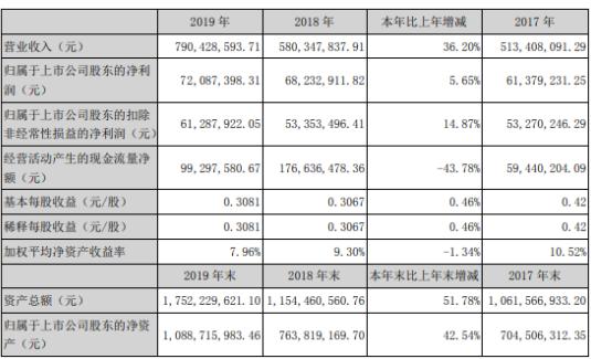 光韵达2019年净利7209.74万增长6% 销售订单增加