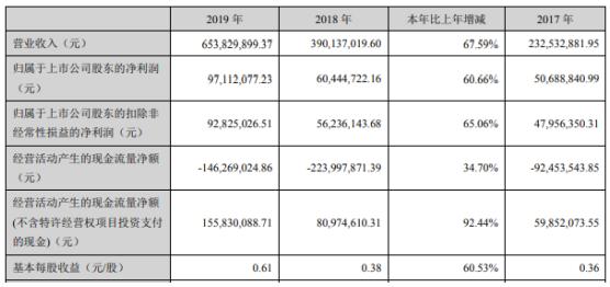 中环环保2019年净利9711.21万增长60.66% 新签订单的大幅增长