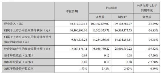 泰嘉股份2020年第一季度净利1030.09万下滑36.83% 理财收益减少