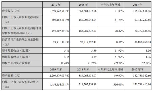 帝尔激光2019年净利3.05亿增长81.74% 提高太阳能电池发电效率、降低发电成本