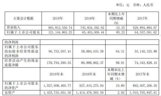 维力医疗2019年净利1.21亿增长85.23% 外销业务实现稳定增长
