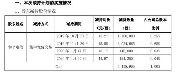 东信和平控股股东的一致行动人合计减持446万股 套现约6675万元