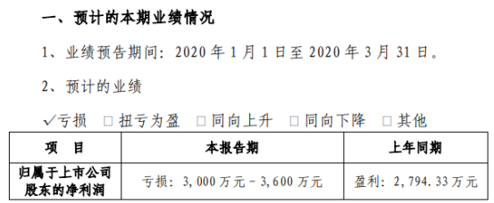 轴研科技2020年第一季度预计亏损3000万元–3600万元