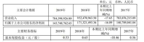 通达电气2019年净利1.44亿较上年同期下滑16.09% 主要客户需求减少