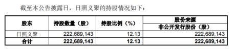 艾格拉斯股东日照义聚拟减持1836.4万股 不超公司总股本的1%
