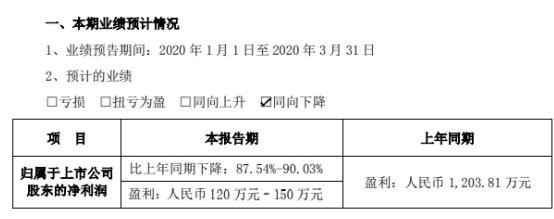 晨鑫科技2020年第一季度预计净利120万元–150万元 同比下降87.54%-90.03%