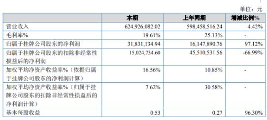世纪明德2019年净利3183.11万增长97.12% 研发费用减少