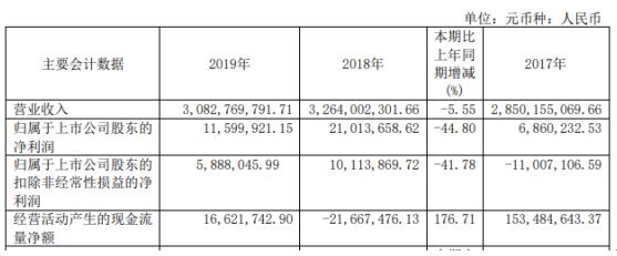 华纺股份2019年净利1159.99万下滑44.80% 利息支出增加