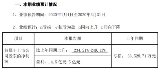 天邦股份2020年一季度预计净利4.5亿元-5亿元 同比上升234%-249%