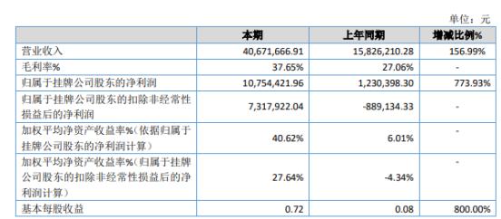 通慧科技2019年净利1075.44万增长773.93% 主营业务保持良好的发展