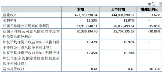 景鸿物流2019年净利2191.33万下滑15.85% 价格和业务量有所下降