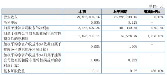 天德泰2019年净利245万增长410% 医疗设备销售收入同比增加