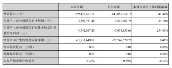 圣阳股份2020年一季度净利319.78万下滑31.10% 销售量同比减少所致