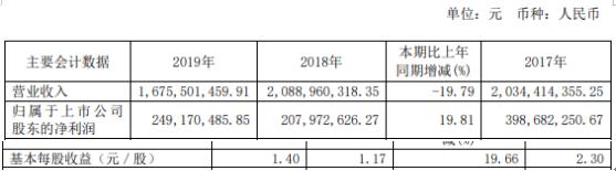 荣晟环保2019年净利2.49亿增长20% 利息收入增加
