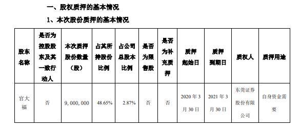富临运业股东官大福质押900万股 用于自身资金需要