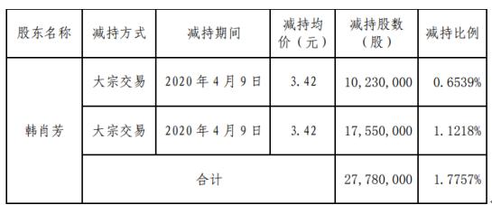 兴源环境股东韩肖芳减持2778万股 套现约9500.76万元