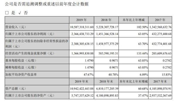 智飞生物2019年盈利23.66亿增长63% 多措并举推动产品销售