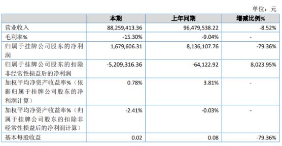 龙狮篮球2019年净利167.96万下滑79.36% 门票收入及承办比赛收入减少
