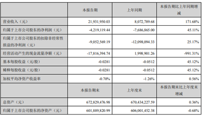 宇环数控2020年第一季度亏损421.91万同比增长45.11% 本期收入增加