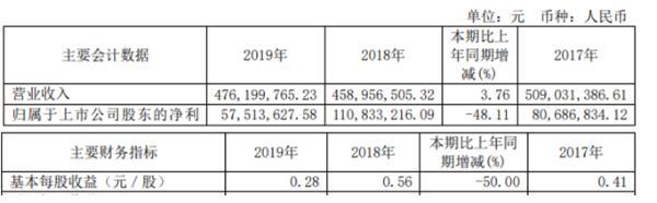 德宏股份2019年净利5751.36万较上年同期下滑48.11% 营业成本同比增长