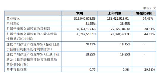 三友科技2019年净利3232万增长29% 订单增加