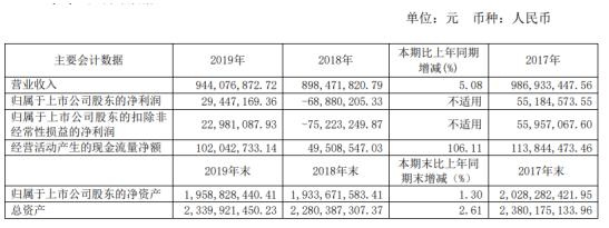 金枫酒业2019年净利2944.72万扭亏为盈 总体销售上升