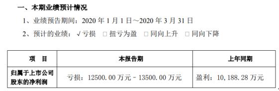 科大讯飞2020年一季度预计亏损1.25亿元–1.35亿元 较上年同期由盈转亏