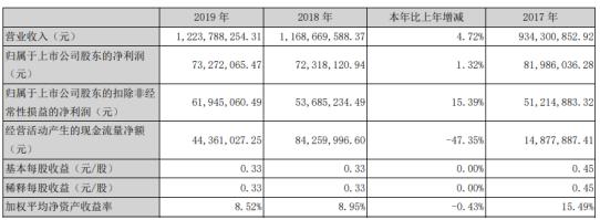 联合光电2019年净利7327万增长1% 非安防类产品销售量增加