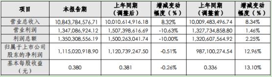 中国长城2019年净利11.15亿元减少0.51% 取得政府补助增加