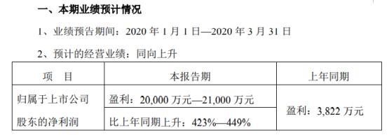 晨鸣纸业2020年一季度预计净利2亿元-2.1亿元 同比上升423%-449%