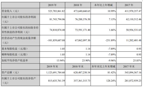 朗进科技2019年净利8174.38万增长7.15% 销售收入继续保持稳步增长