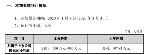 汇纳科技2020年一季度预计亏损600万元–900万元 较上年同期由盈转亏